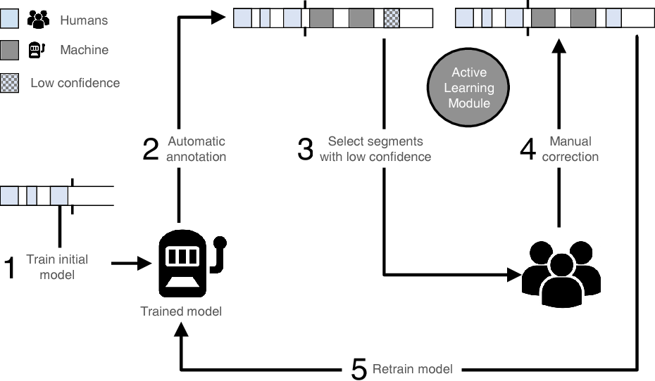 Figure 1 for Applying Cooperative Machine Learning to Speed Up the Annotation of Social Signals in Large Multi-modal Corpora