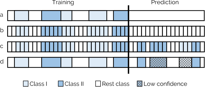 Figure 3 for Applying Cooperative Machine Learning to Speed Up the Annotation of Social Signals in Large Multi-modal Corpora