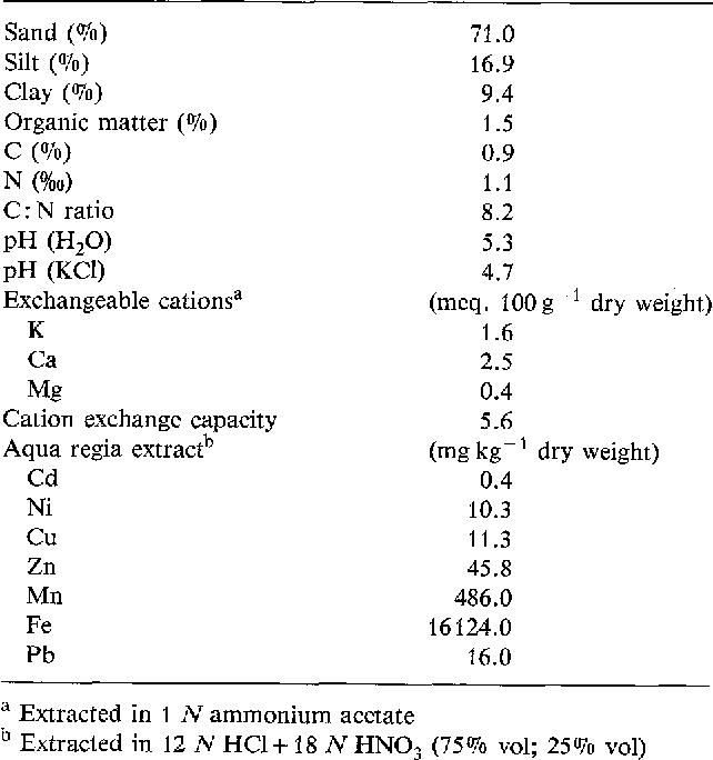 Cadmium bioavailability to Nicotiana tabacum L , Nicotiana rustica L