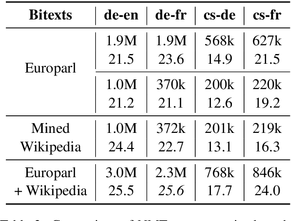 Figure 4 for WikiMatrix: Mining 135M Parallel Sentences in 1620 Language Pairs from Wikipedia