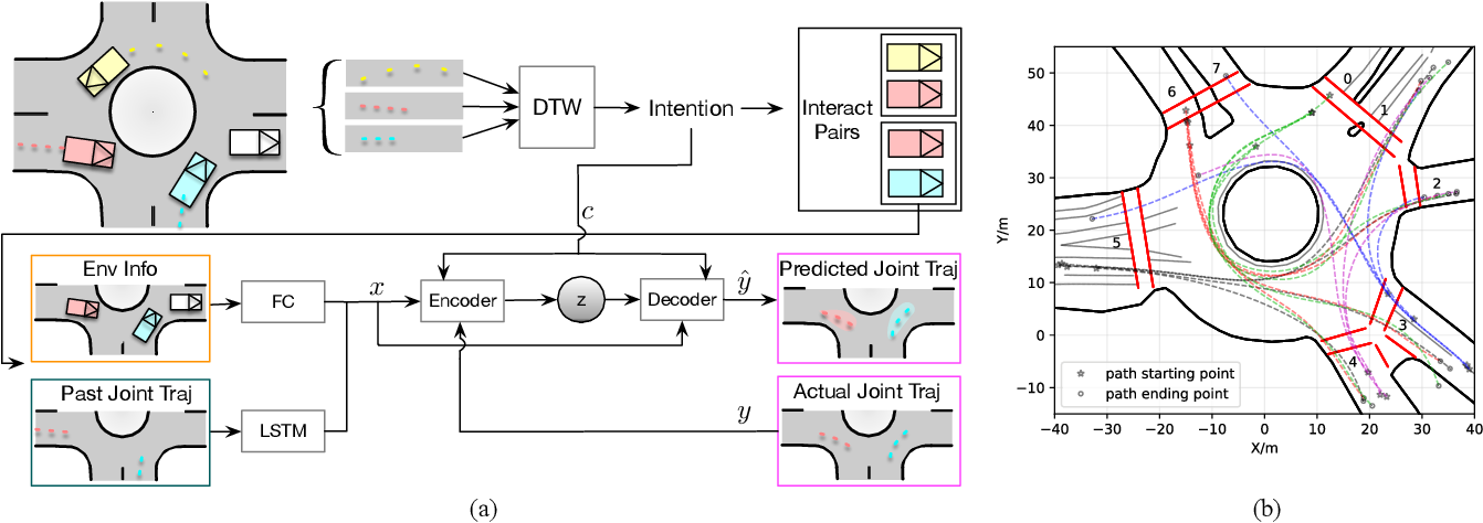 Figure 2 for Multi-modal Probabilistic Prediction of Interactive Behavior via an Interpretable Model