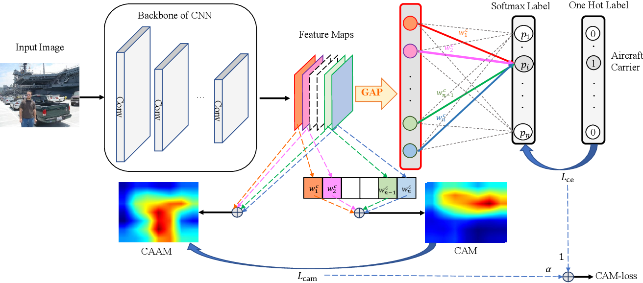 Figure 3 for Towards Learning Spatially Discriminative Feature Representations