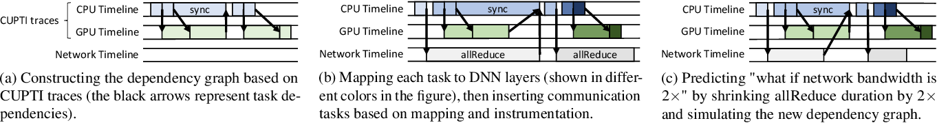 Figure 3 for Daydream: Accurately Estimating the Efficacy of Optimizations for DNN Training