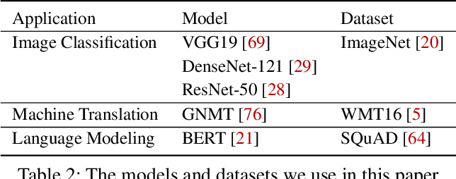 Figure 4 for Daydream: Accurately Estimating the Efficacy of Optimizations for DNN Training