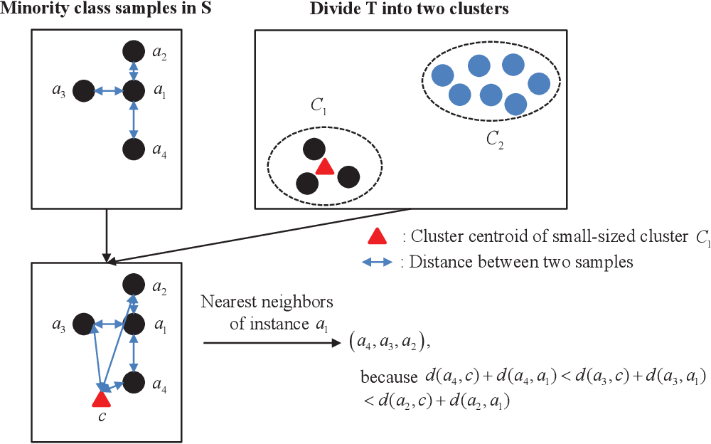 Figure 3 for Transfer-Learning Oriented Class Imbalance Learning for Cross-Project Defect Prediction