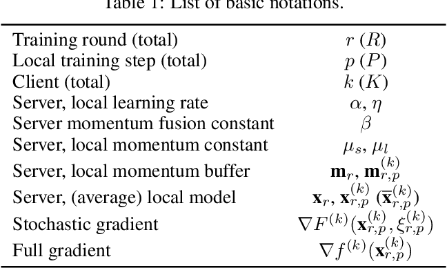 Figure 1 for Double Momentum SGD for Federated Learning