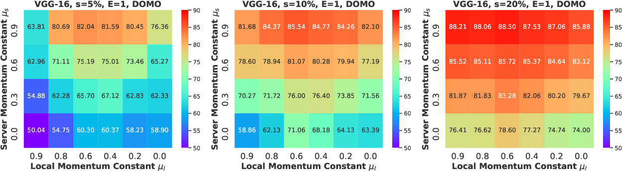 Figure 3 for Double Momentum SGD for Federated Learning