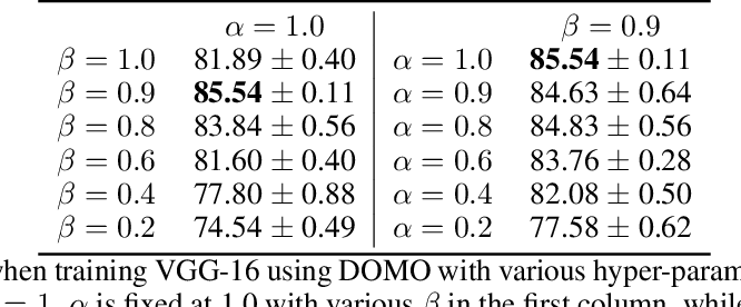 Figure 4 for Double Momentum SGD for Federated Learning
