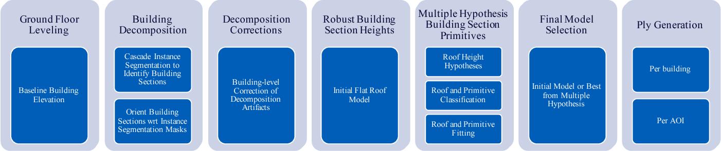 Figure 3 for Primitive-based 3D Building Modeling, Sensor Simulation, and Estimation