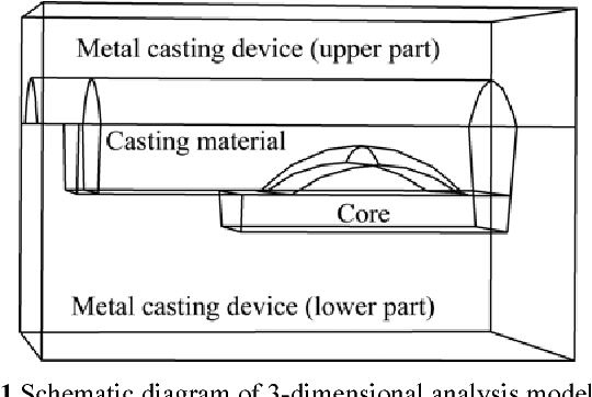 Thermal deformation of aluminum alloy casting materials for