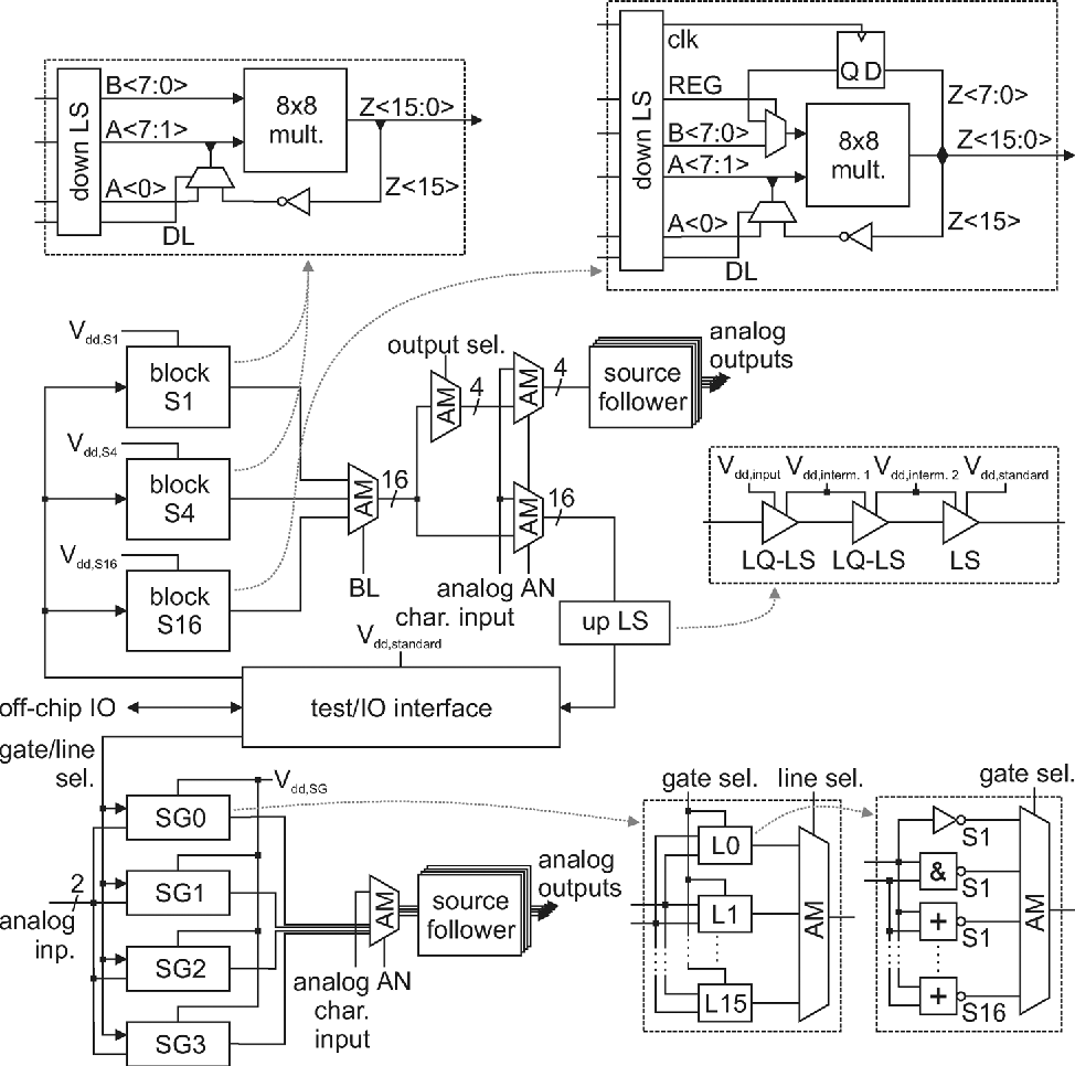 Figure 12 From A 62 Mv 013 Mu M Cmos Standard Cell Based Design Block Diagram Of N1 Multiplexer Top Level Organization Test Chip And Details Multiplier Blocks