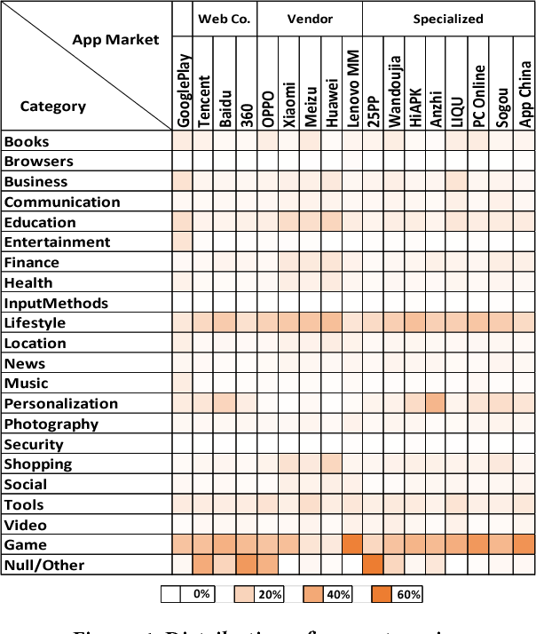 Table 4 from Beyond Google Play: A Large-Scale Comparative