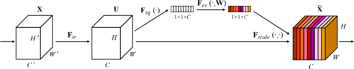 Figure 1 for Squeeze-and-Excitation Networks