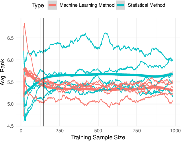 Figure 2 for Machine Learning vs Statistical Methods for Time Series Forecasting: Size Matters