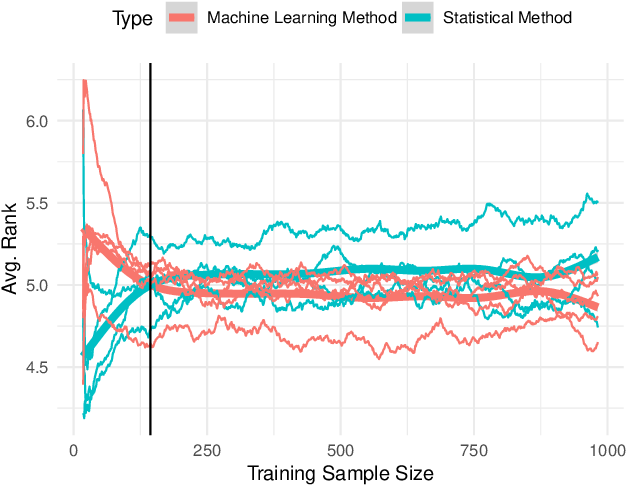 Figure 3 for Machine Learning vs Statistical Methods for Time Series Forecasting: Size Matters