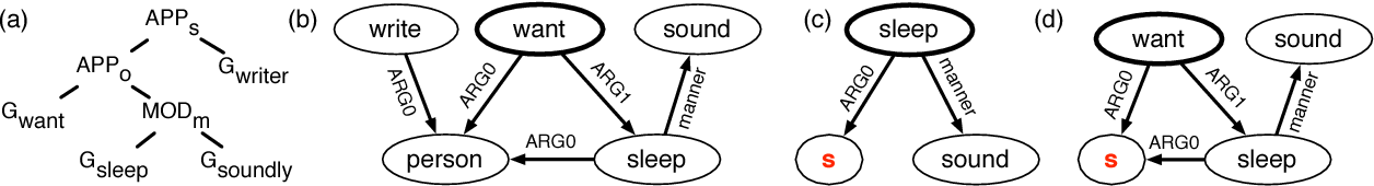 Figure 3 for AMR Dependency Parsing with a Typed Semantic Algebra
