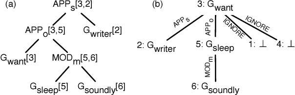 Figure 4 for AMR Dependency Parsing with a Typed Semantic Algebra