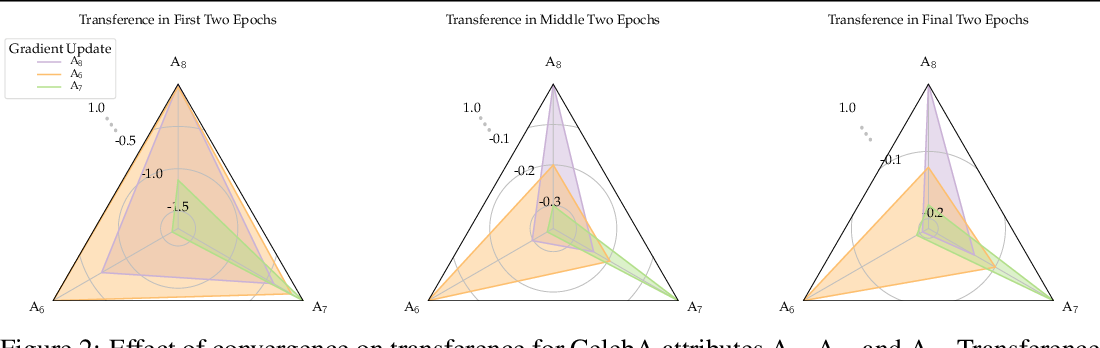Figure 3 for Measuring and Harnessing Transference in Multi-Task Learning