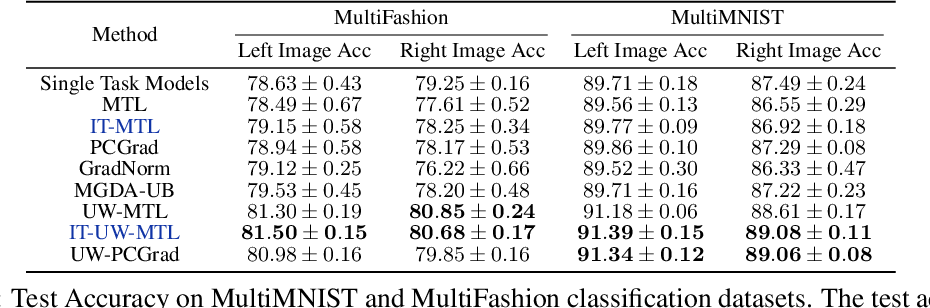 Figure 4 for Measuring and Harnessing Transference in Multi-Task Learning