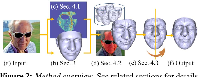Figure 2 for Extreme 3D Face Reconstruction: Seeing Through Occlusions