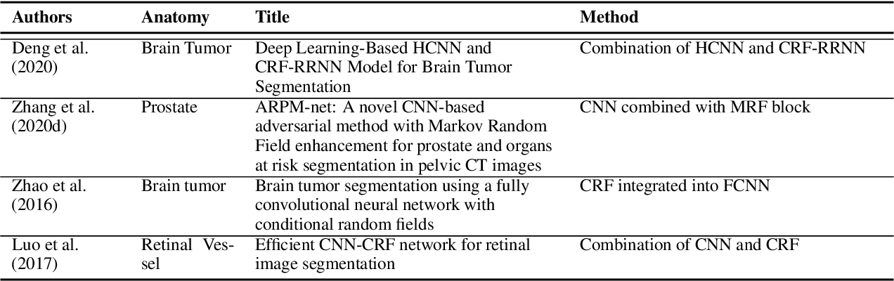 Figure 4 for A survey on shape-constraint deep learning for medical image segmentation