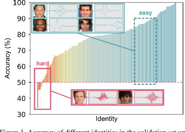Figure 1 for Seeking the Shape of Sound: An Adaptive Framework for Learning Voice-Face Association