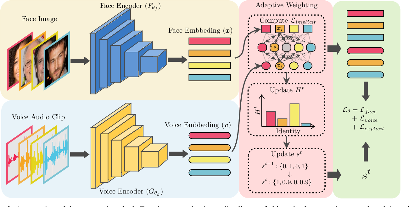 Figure 3 for Seeking the Shape of Sound: An Adaptive Framework for Learning Voice-Face Association