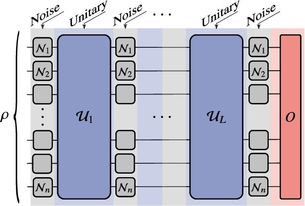 Figure 2 for Noise-Induced Barren Plateaus in Variational Quantum Algorithms