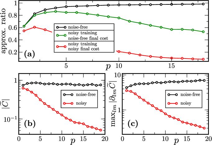 Figure 3 for Noise-Induced Barren Plateaus in Variational Quantum Algorithms