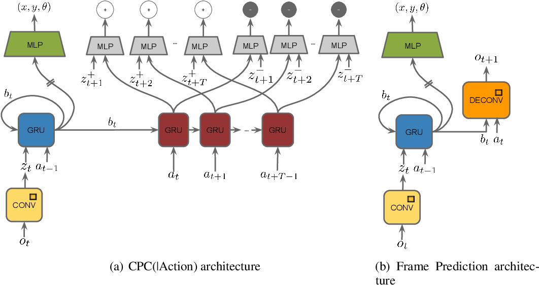 Figure 1 for Neural Predictive Belief Representations