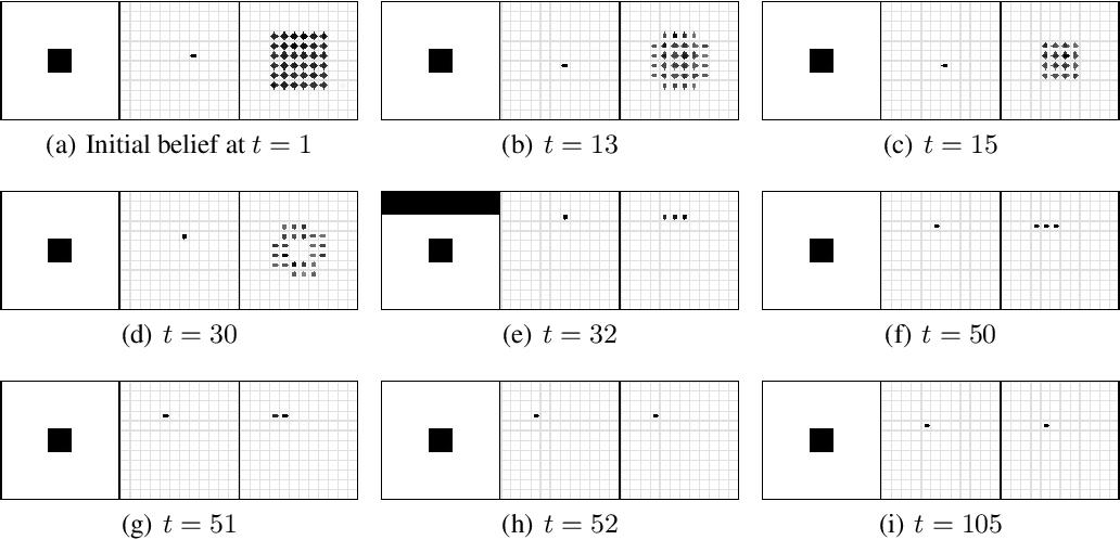 Figure 3 for Neural Predictive Belief Representations