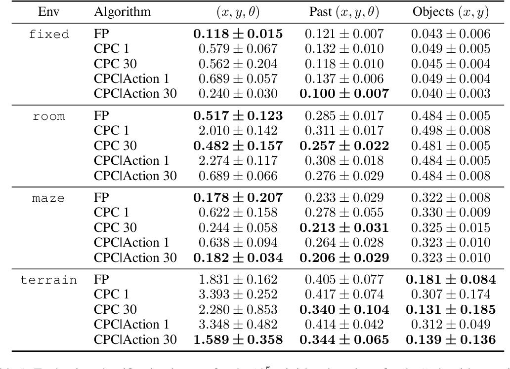 Figure 2 for Neural Predictive Belief Representations