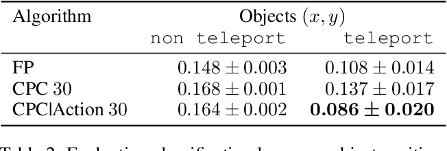 Figure 4 for Neural Predictive Belief Representations