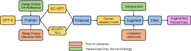 Figure 1 for Data Augmentation for Spoken Language Understanding via Pretrained Models