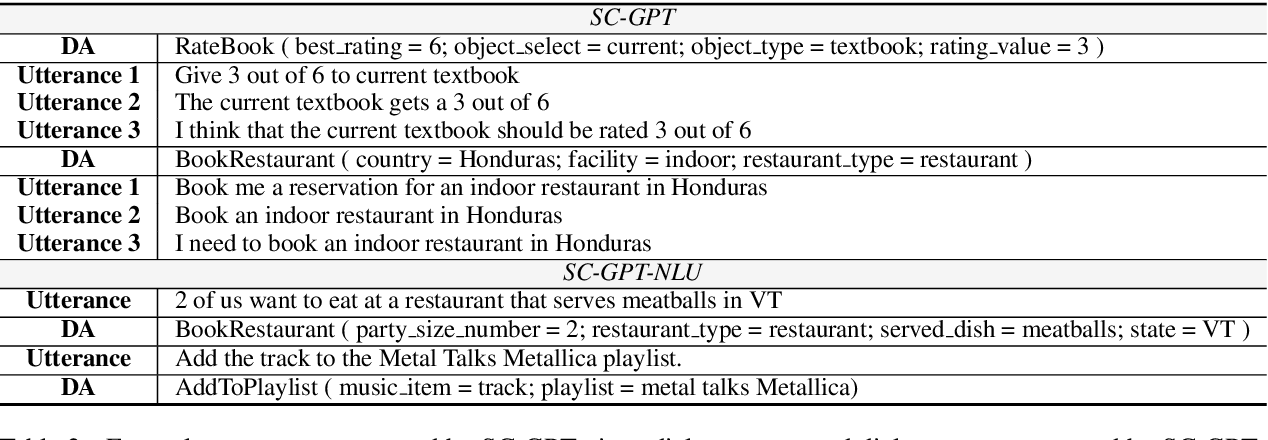 Figure 3 for Data Augmentation for Spoken Language Understanding via Pretrained Models