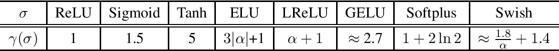 Figure 1 for Complexity Measures for Neural Networks with General Activation Functions Using Path-based Norms