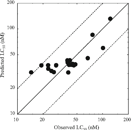 Fig. 2 Comparison of observed and predicted LC50-free. A soldid diagonal line shows a perfect match, and dashed lines show a factor of 2. Only 1 LC50-free is outside the factor of 2