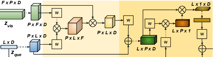 Figure 3 for BiST: Bi-directional Spatio-Temporal Reasoning for Video-Grounded Dialogues