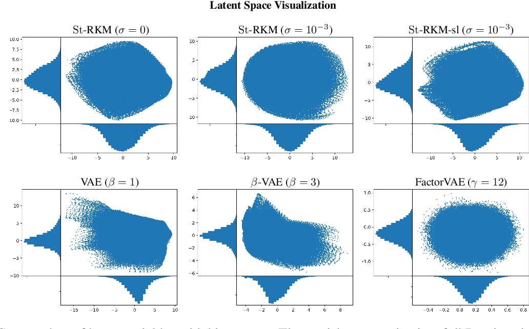 Figure 4 for Disentangled Representation Learning and Generation with Manifold Optimization