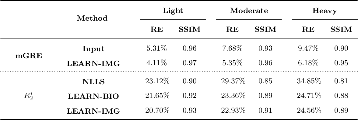 Figure 2 for Learning-based Motion Artifact Removal Networks (LEARN) for Quantitative $R_2^\ast$ Mapping