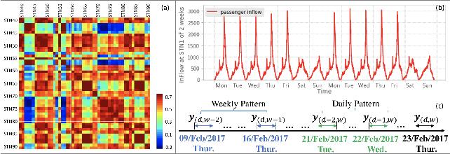 Figure 1 for Long-Short Term Spatiotemporal Tensor Prediction for Passenger Flow Profile