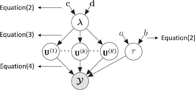 Figure 2 for Long-Short Term Spatiotemporal Tensor Prediction for Passenger Flow Profile