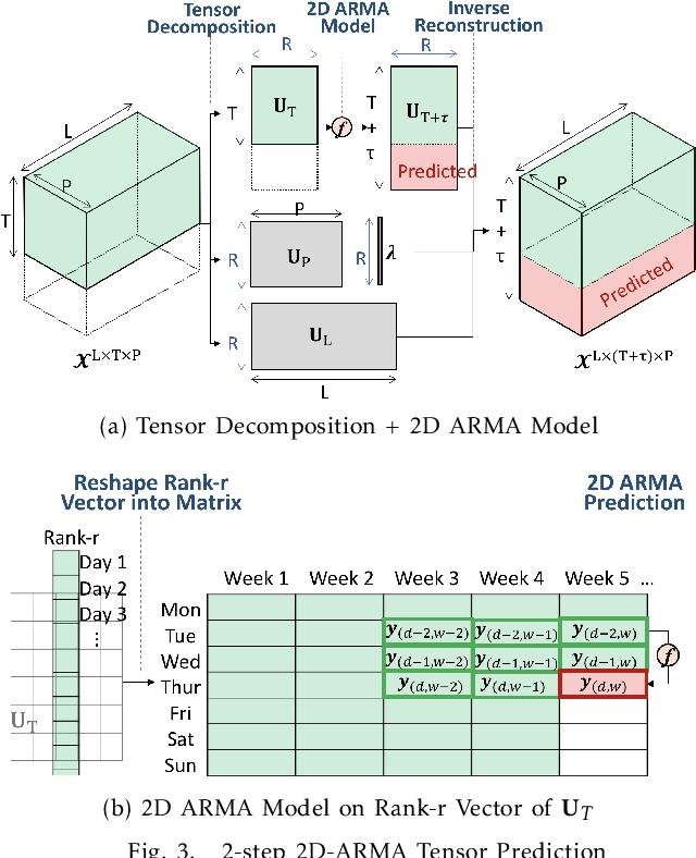Figure 3 for Long-Short Term Spatiotemporal Tensor Prediction for Passenger Flow Profile