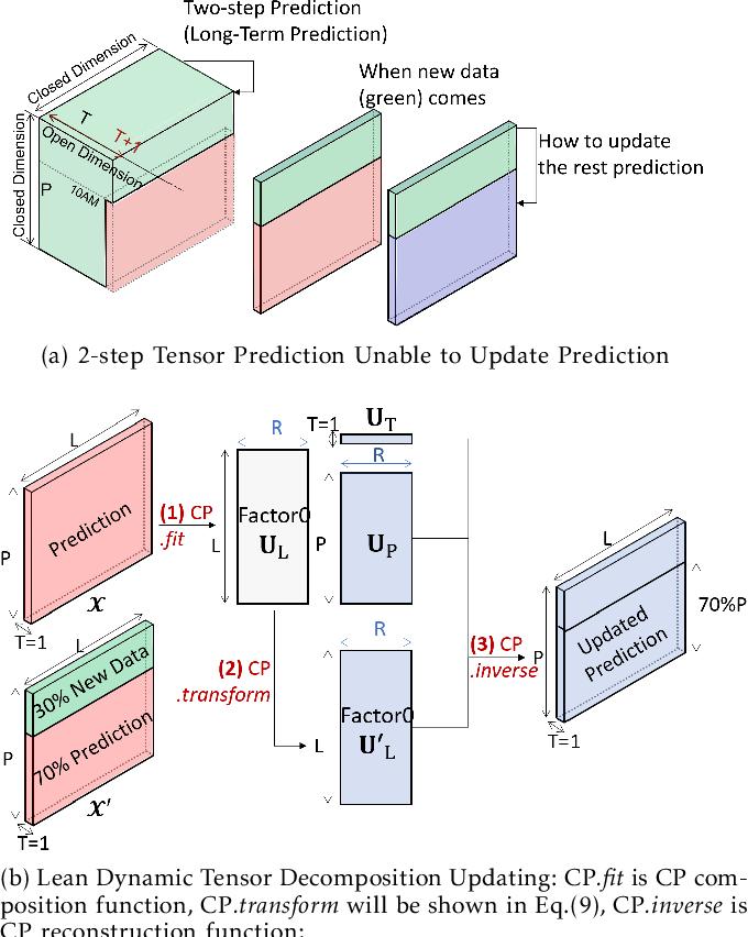 Figure 4 for Long-Short Term Spatiotemporal Tensor Prediction for Passenger Flow Profile