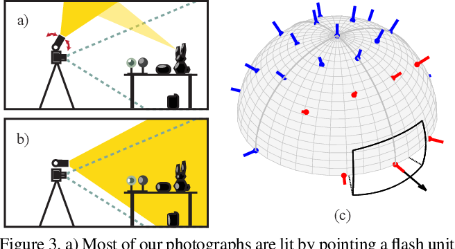 Figure 2 for A Dataset of Multi-Illumination Images in the Wild