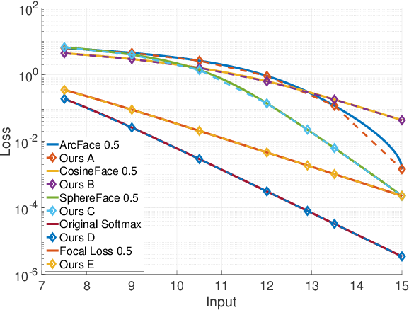 Figure 1 for AM-LFS: AutoML for Loss Function Search