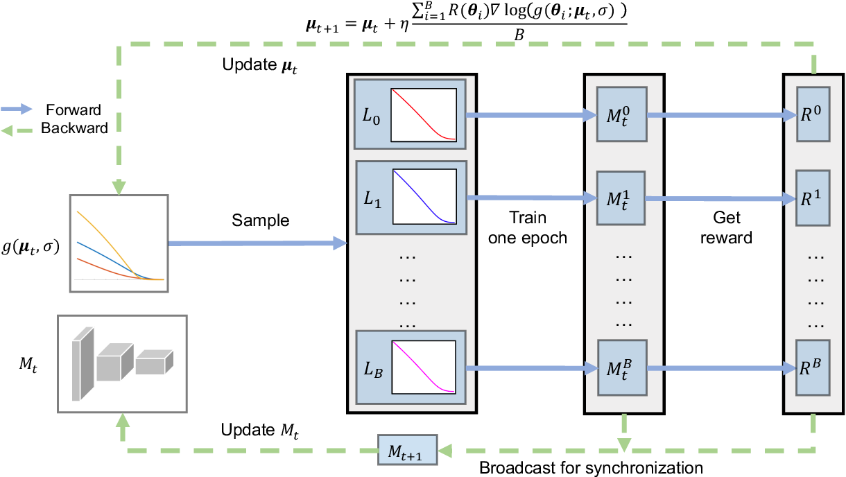 Figure 3 for AM-LFS: AutoML for Loss Function Search