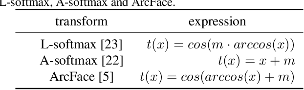 Figure 2 for AM-LFS: AutoML for Loss Function Search