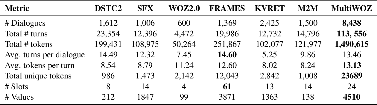 Figure 1 for MultiWOZ - A Large-Scale Multi-Domain Wizard-of-Oz Dataset for Task-Oriented Dialogue Modelling