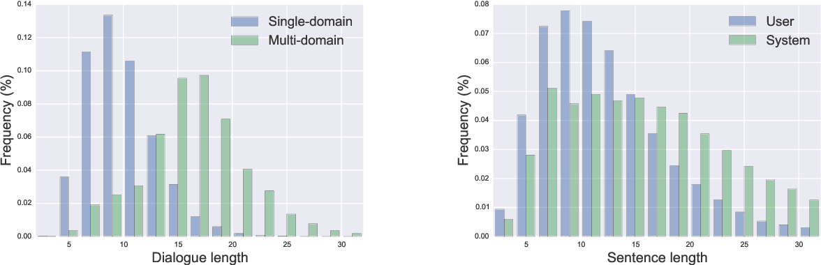 Figure 4 for MultiWOZ - A Large-Scale Multi-Domain Wizard-of-Oz Dataset for Task-Oriented Dialogue Modelling
